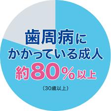 成人の80%歯周病